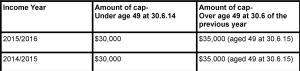 Concessional contribution caps